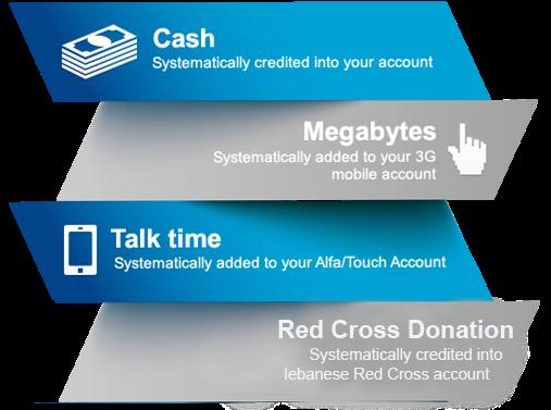 Get rewarded… Get CashBack on cards usage